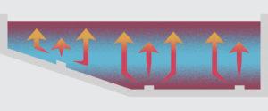 QuikClean Circulation